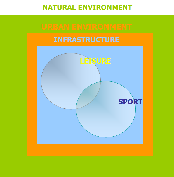 Industry products for general physical education, tourism and sports. Equipment operational for spor